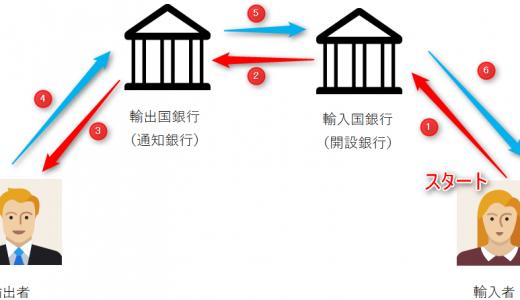 「信用状(L/C)」取引における輸出入者と銀行の関係